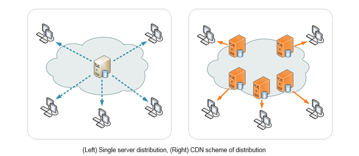 Single server distribution, CDN scheme of distribution