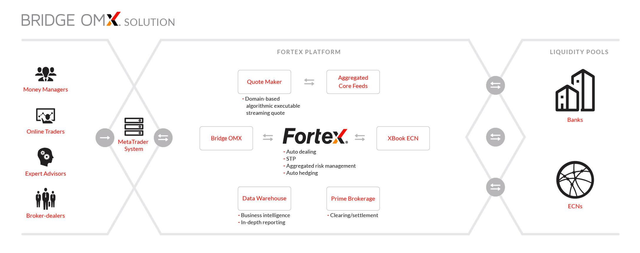 Fortex Bridge OMX solution transformed FX trading for tens of thousands of MetaTrader users and was the driving force behind the success of MT4 powerhouses.